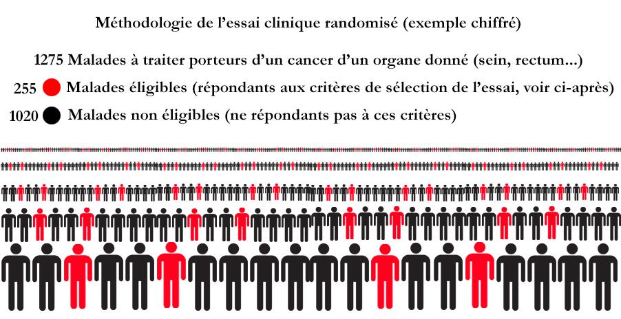 Méthodologie DE ESSAI CLINIQUE RANDOMISE