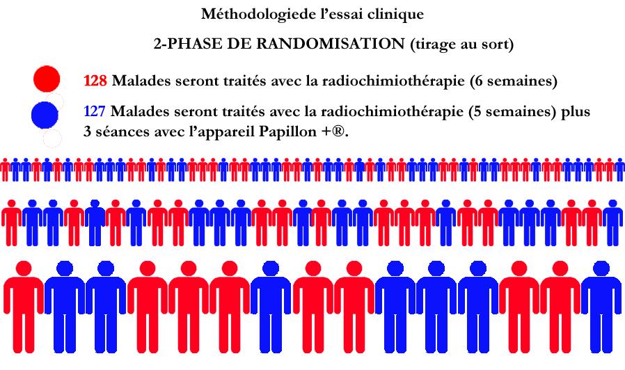 RADIOCHIMIOTHERAPIE POUR LES 2 GROUPES
