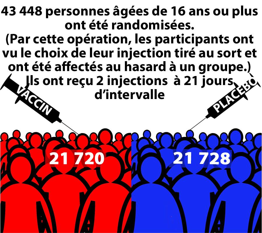 43448 personnes Randomisées en deux groupes vaccin et placebo