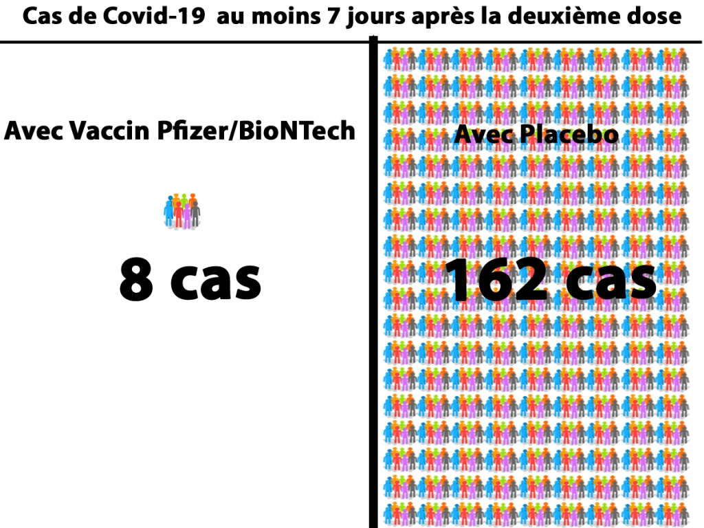 Résultats avec soit du vaccin BNT162b2 (Pfizer) soit Placebo