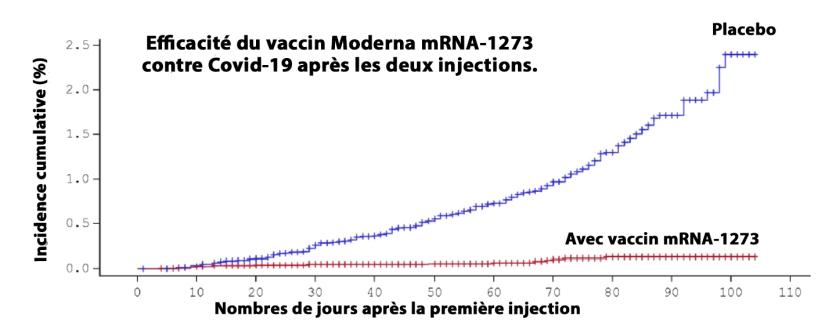Efficacité du Vaccin  mRNA-1273 (Moderna) 110 jours