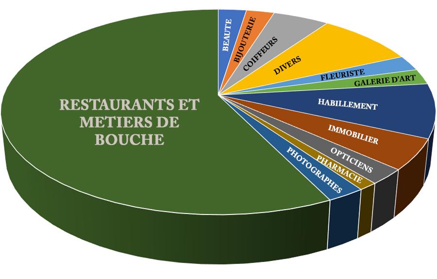 RUE BONAPARTE GRAPHIQUE RÉPARTITION COMMERCES