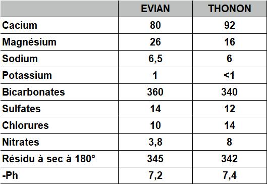 THONON -EVIAN COMPATATIF